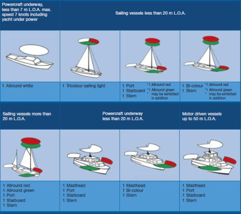 navigatieverlichting-uitleg